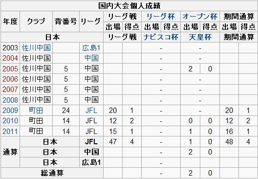 大前博行選手 スクールコーチ就任のお知らせ   FC町田ゼルビア ...